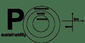 p sustainability